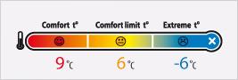 Temperaturbereiche Schlafsäcke Alexika