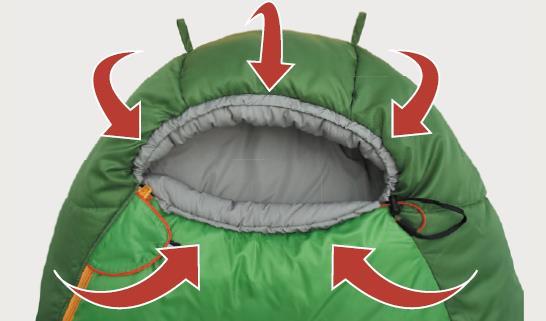 Das Konzept des maximalen Komforts